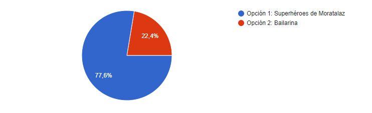 gráfico resultados